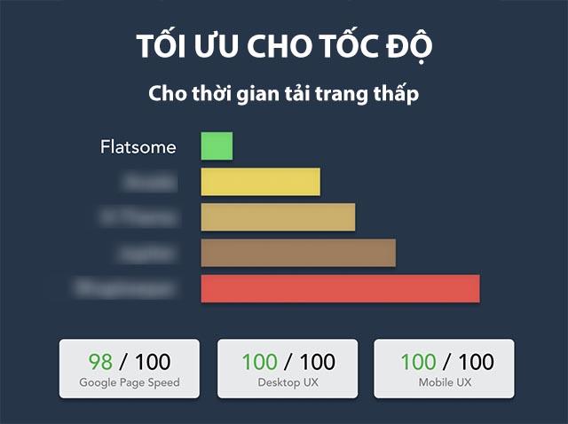 Flatsome – Theme WordPress bán hàng Tiếng Việt tốt nhất 3