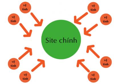 Làm website vệ tinh chất lượng bằng Wordpress 6