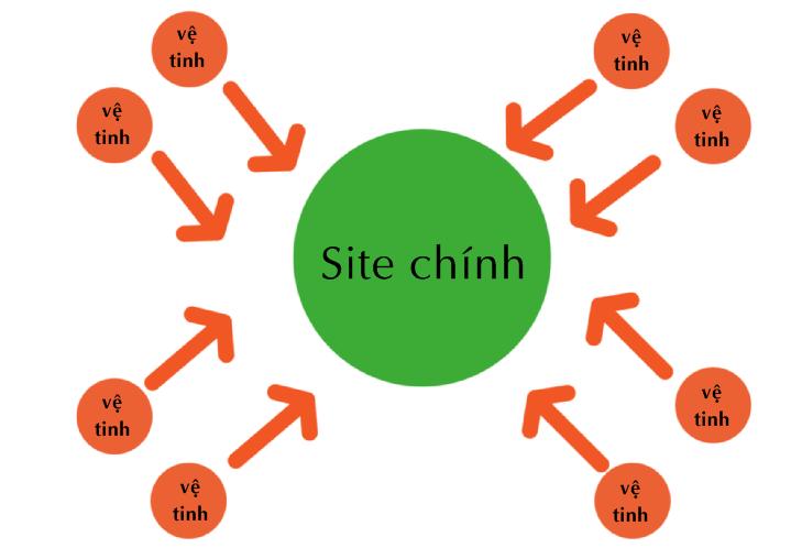 Làm website vệ tinh chất lượng bằng Wordpress 1