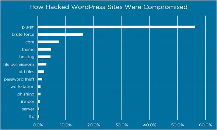 Hướng dẫn bảo mật WordPress toàn tập mới nhất 2018 5